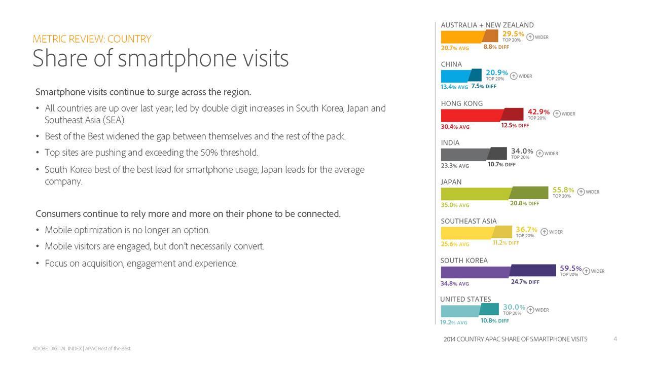ตัวเลขการใช้งานสมาร์ทโฟนเทียบแต่ละประเทศ