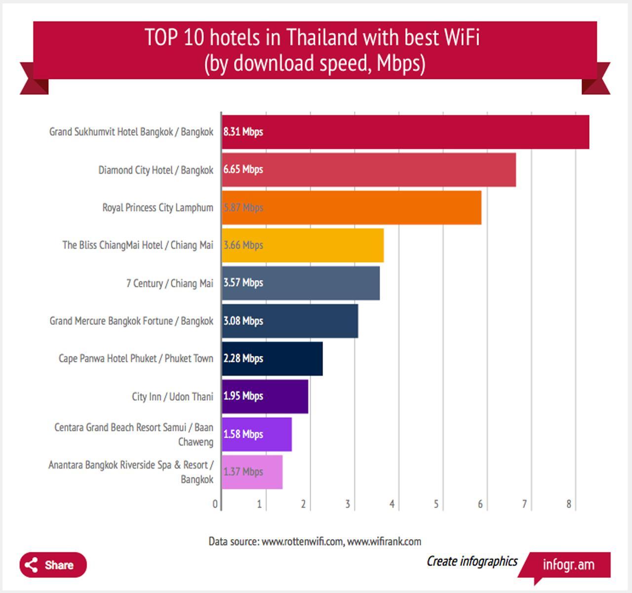 10 อันดับโรงแรมที่ให้บริการไวไฟดีที่สุดในประเทศไทย โดย Rotten WiFi