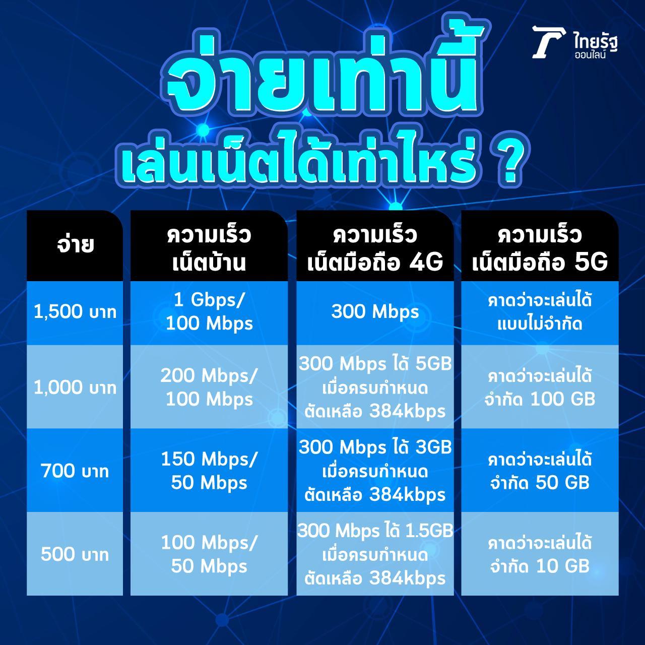 *ไทยรัฐออนไลน์รวบรวม เฉลี่ยราคาจากผู้ให้บริการในไทย