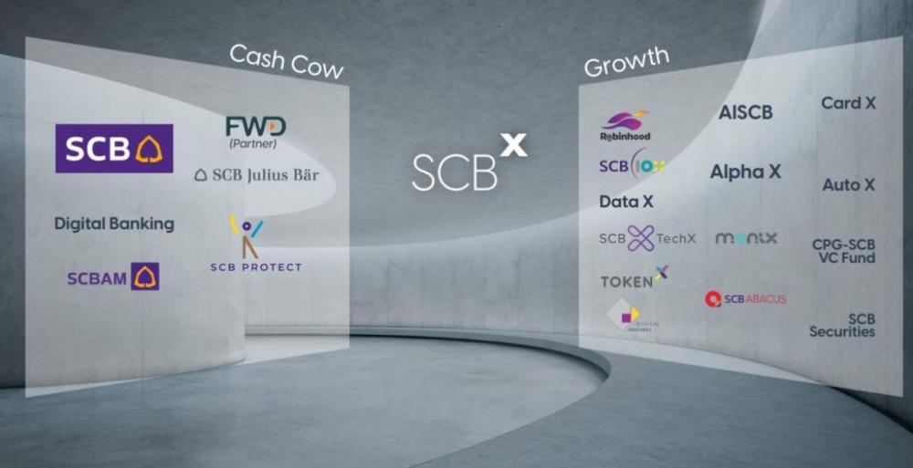 เมื่อ SCB เป็น SCBX จุดเปลี่ยนครั้งสำคัญของธุรกิจธนาคารก่อนถูก disrupt
