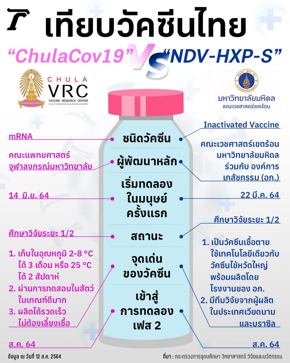 """เทียบวัคซีนไทย """"ChulaCov19"""" Vs """"NDV-HXP-S""""  ข้อมูล ณ วันที่ 12 ส.ค. 2564 ที่มา : กระทรวงการอุดมศึกษา วิทยาศาสตร์ วิจัยและนวัตกรรม"""