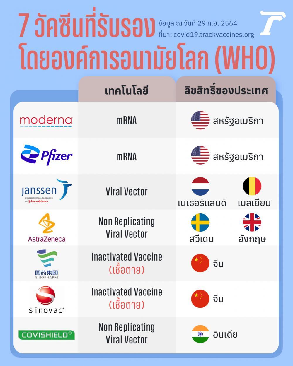 7 วัคซีนที่รับรองโดยองค์การอนามัยโลก (WHO) ข้อมูล ณ วันที่ 29 กันยายน 2564 ที่มา : covid19.trackvaccines.org