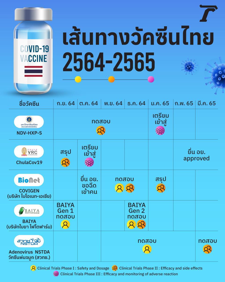"""ลุ้น """"วัคซีนไทย"""" เจ้าไหนได้ใช้จริงปีหน้า (2565/2022) ข้อมูล 30 ก.ย. 64"""