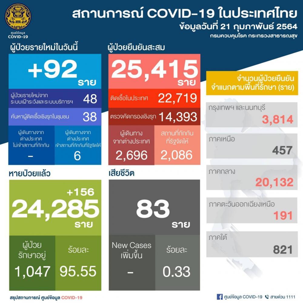 สถานการณ์โควิด 21 ก.พ. 64 ติดเชื้อ 92 ราย ยอดป่วยสะสม 25,415 รักษาหาย 156