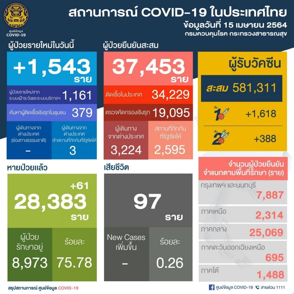 ผู้ติดเชื้อโควิดวันนี้ พุ่งขึ้นอีก 1,543 รายใหม่ ยอดสะสมแตะ 37,453