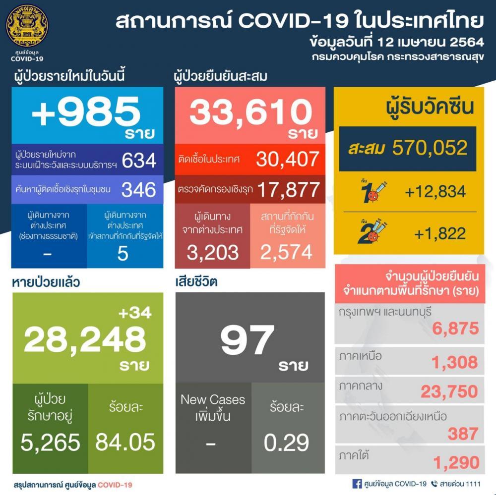 ยอดสูงต่อเนื่อง โควิดวันนี้ติดเชื้อ 985 รายใหม่ ป่วยสะสม 33,610 ราย