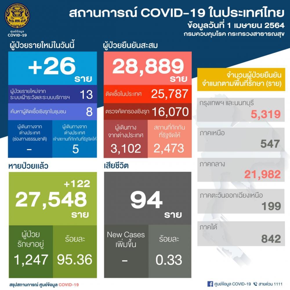 โควิดวันนี้ 1 เม.ย. 64 ติดเชื้อ 26 รายใหม่ ยอดป่วยสะสม 28,889