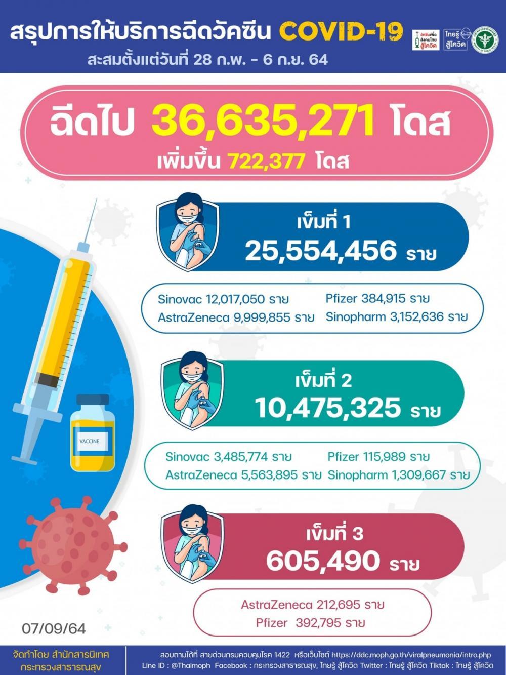 ฉีดวัคซีนเพิ่ม 7.2 แสนโดส ยอดสะสมรวม 36 ล้านโดส รับครบ 2 เข็ม 10 ล้านราย
