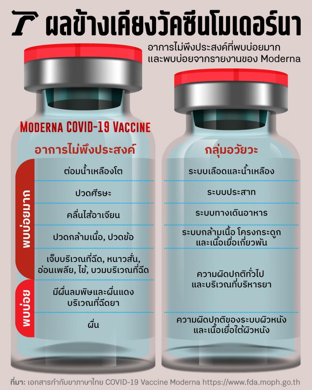ผลข้างเคียงวัคซีนโมเดอร์นา (COVID-19 Vaccine Moderna)