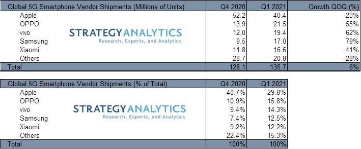 ภาพรวมตลาดมือถือ 5G วิจัยโดย Strategy Analytics