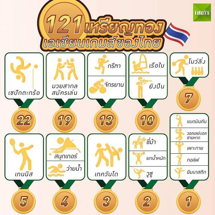 121 เหรียญทองเอเชียนเกมส์ของไทย