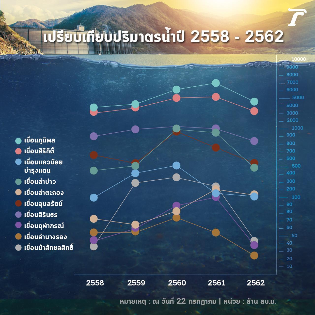 กราฟแสดงการเปรียบเทียบปริมาตรน้ำของเขื่อนสำคัญๆ ในเขตพื้นที่ภาคเหนือ กลาง และตะวันออกเฉียงเหนือ รวมถึง 4 เขื่อนหลักลุ่มเจ้าพระยา ณ วันที่ 22 กรกฎาคม 2562 ช่วงปี 2558-2562