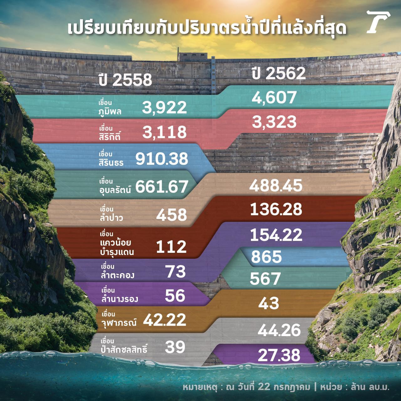 กราฟแสดงการเปรียบเทียบปริมาตรน้ำ ณ วันที่ 22 กรกฎาคม 2562 กับวันที่ 22 กรกฎาคม 2558 ซึ่งเป็นปีที่เกิดวิกฤติแล้งรุนแรงที่สุดในรอบ 20 ปี