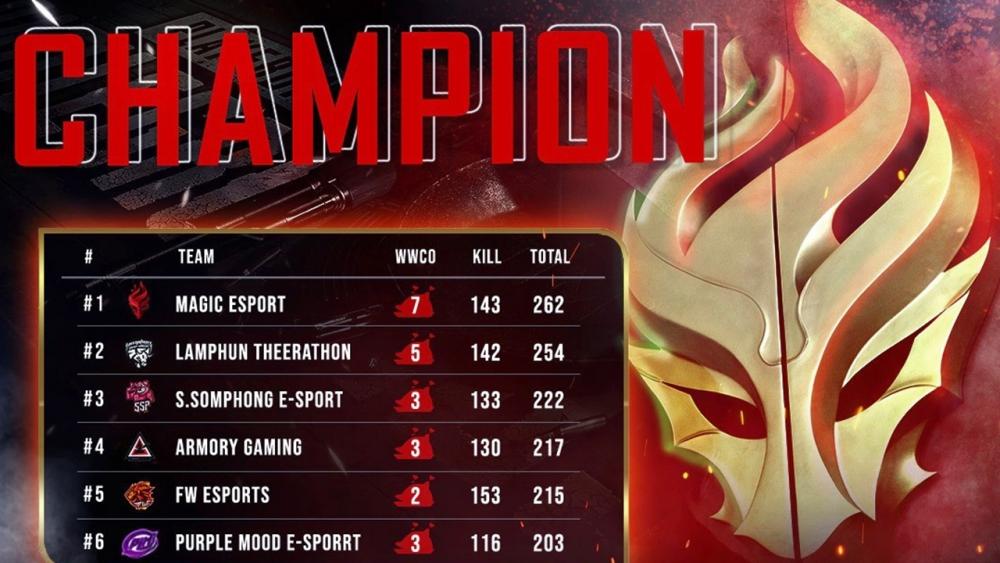 """""""Magic Esport"""" ประเดิมคว้าแชมป์แรกของปีได้สำเร็จ"""